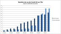 36 cas et 6 décès liés au Covid-19 sur l'île