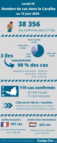 Plus de 38 160 cas de covid-19 ont été confirmés dans la Caraïbe