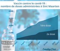 Toujours 3,4 fois plus de doses injectées en partie hollandaise qu'en partie française
